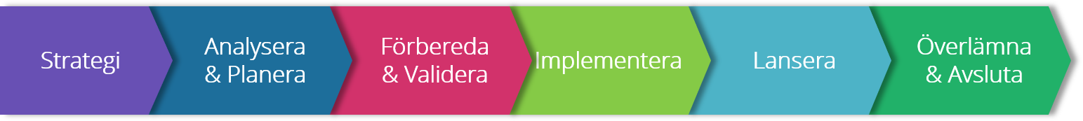 Omnia implementation Process